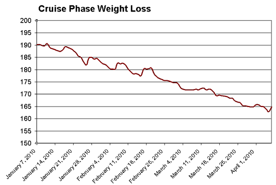 Chart: Weight Loss on Dukan Diet Phase II Cruising