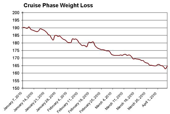 Chart: Weight Loss on Dukan Diet Phase II Cruising